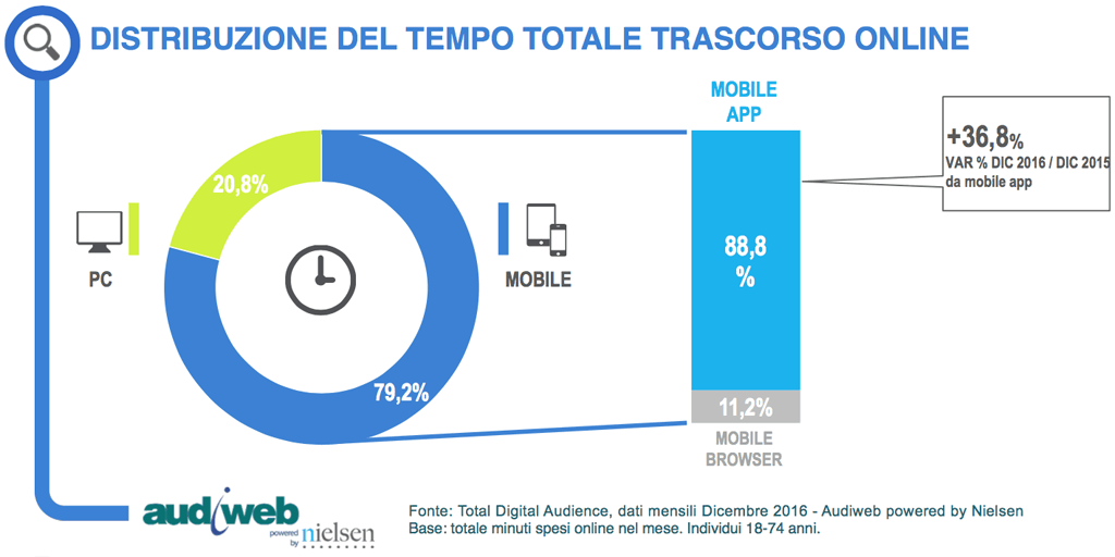 Marketing editoriale: Distribuzione del tempo totale trascorso online (dicembre 2016)